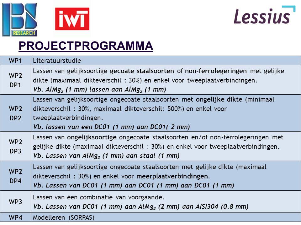 5 WP1: LITERATUURSTUDIE  Initieel  Bescherming rolnaadlaselektroden (lost wire)  199.