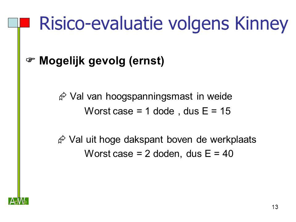 13 Risico-evaluatie volgens Kinney  Mogelijk gevolg (ernst)  Val van hoogspanningsmast in weide Worst case = 1 dode, dus E = 15  Val uit hoge daksp