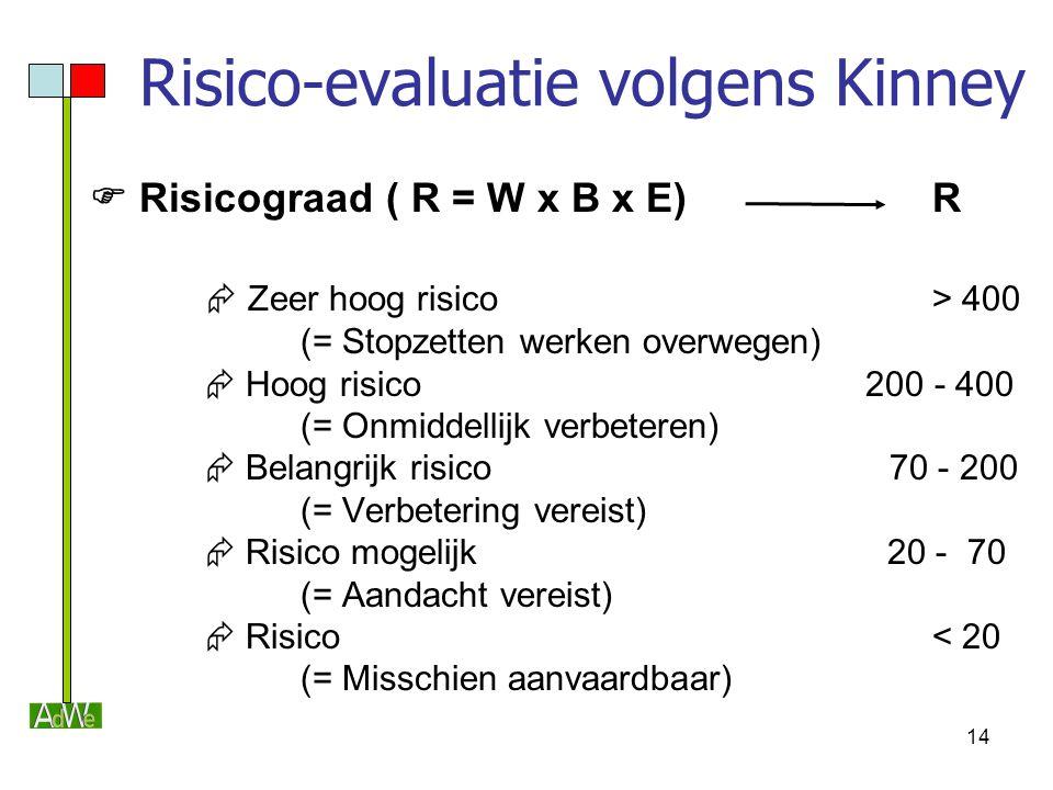 14 Risico-evaluatie volgens Kinney  Risicograad ( R = W x B x E) R  Zeer hoog risico > 400 (= Stopzetten werken overwegen)  Hoog risico 200 - 400 (