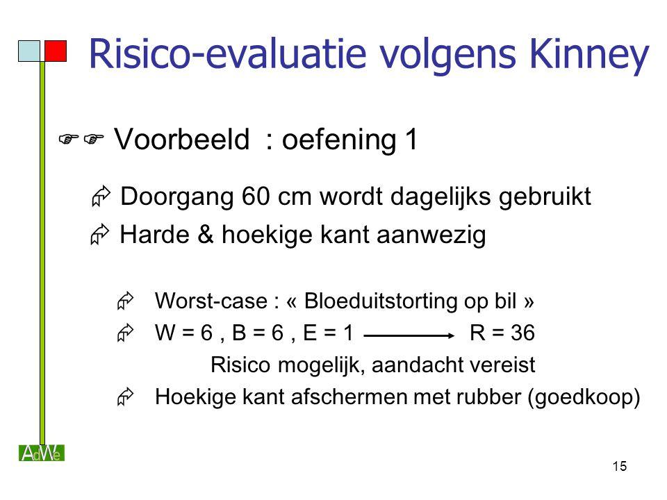 15 Risico-evaluatie volgens Kinney  Voorbeeld : oefening 1  Doorgang 60 cm wordt dagelijks gebruikt  Harde & hoekige kant aanwezig  Worst-case :