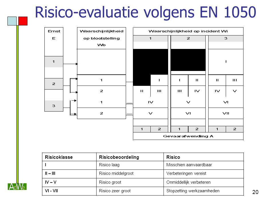 20 RisicoklasseRisicobeoordelingRisico IRisico laagMisschien aanvaardbaar II – IIIRisico middelgrootVerbeteringen vereist IV – VRisico grootOnmiddelli