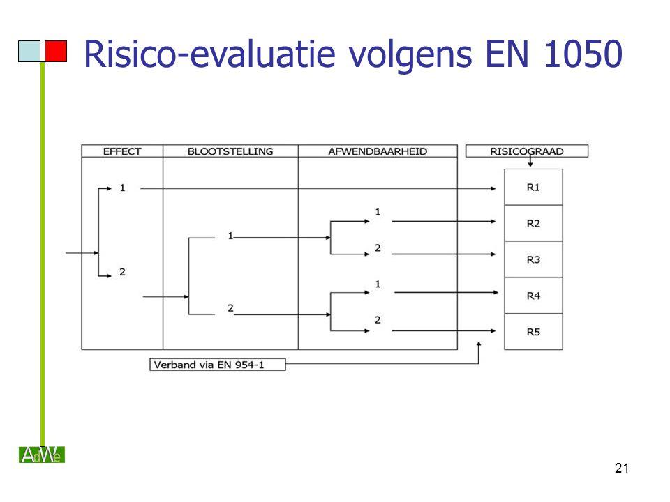 21 Risico-evaluatie volgens EN 1050