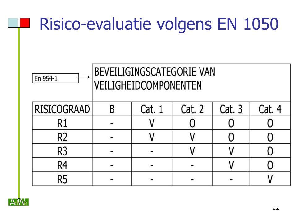 22 Risico-evaluatie volgens EN 1050