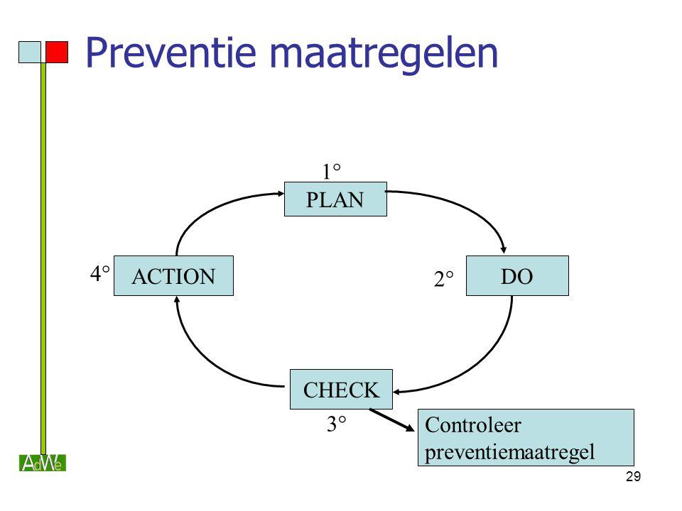 29 Controleer preventiemaatregel Preventie maatregelen PLAN CHECK DOACTION 1° 2° 3° 4°
