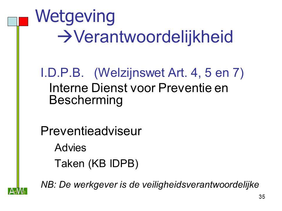 35 I.D.P.B. (Welzijnswet Art. 4, 5 en 7) Interne Dienst voor Preventie en Bescherming Preventieadviseur Advies Taken (KB IDPB) NB: De werkgever is de