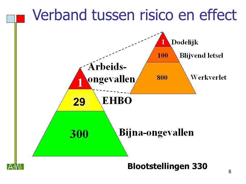 6 Verband tussen risico en effect Blootstellingen 330 29