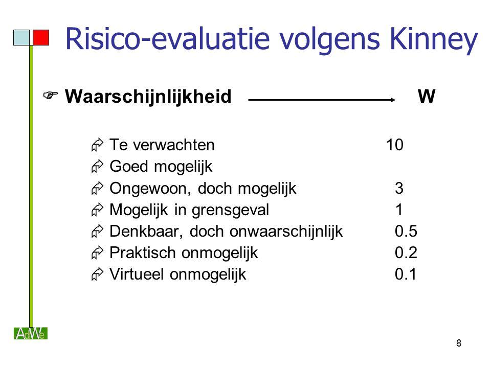 8 Risico-evaluatie volgens Kinney  Waarschijnlijkheid W  Te verwachten 10  Goed mogelijk  Ongewoon, doch mogelijk 3  Mogelijk in grensgeval 1  D