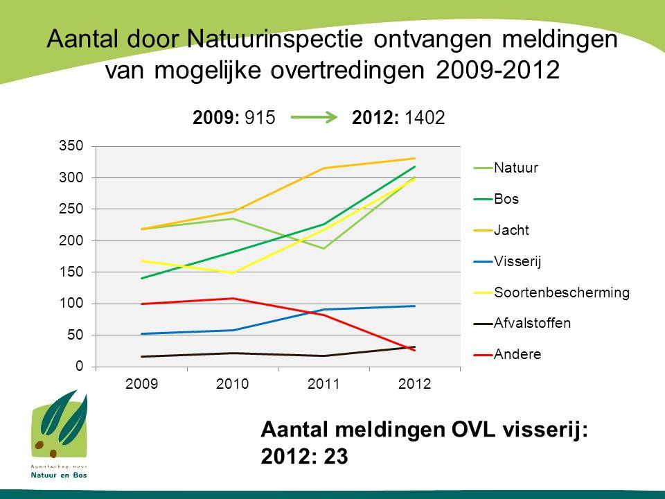 Aantal door Natuurinspectie ontvangen meldingen van mogelijke overtredingen 2009-2012 2009: 915 2012: 1402 Aantal meldingen OVL visserij: 2012: 23