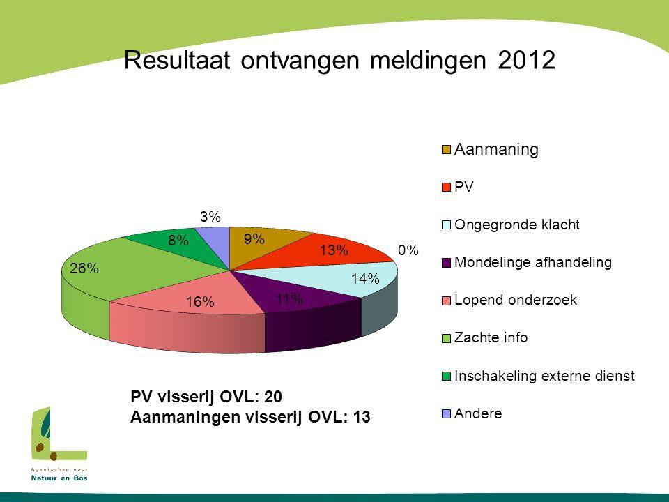 Resultaat ontvangen meldingen 2012 PV visserij OVL: 20 Aanmaningen visserij OVL: 13