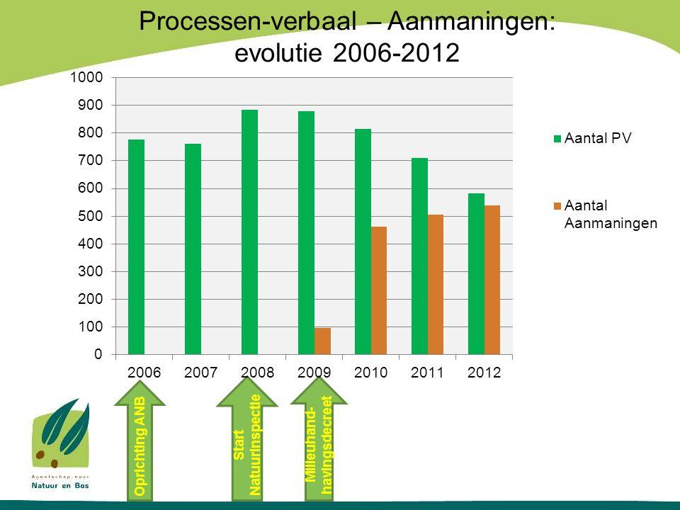 Processen-verbaal – Aanmaningen: evolutie 2006-2012 Start Natuurinspectie Oprichting ANB Milieuhand- havingsdecreet