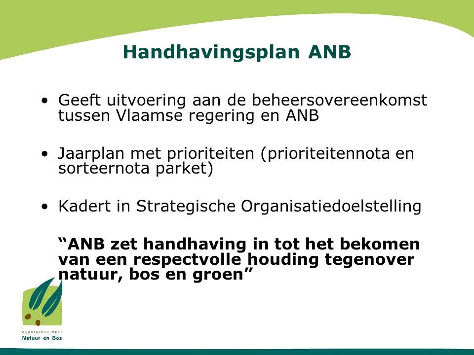 Handhavingsplan ANB •Geeft uitvoering aan de beheersovereenkomst tussen Vlaamse regering en ANB •Jaarplan met prioriteiten (prioriteitennota en sorteernota parket) •Kadert in Strategische Organisatiedoelstelling ANB zet handhaving in tot het bekomen van een respectvolle houding tegenover natuur, bos en groen