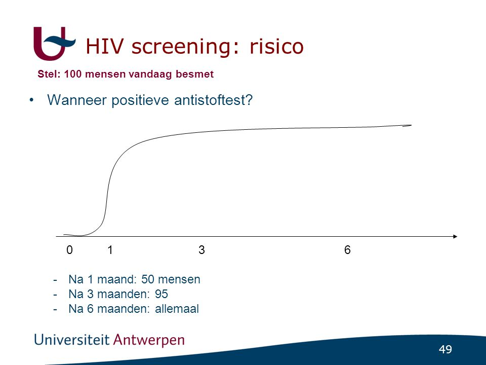 49 HIV screening: risico •Wanneer positieve antistoftest? -Na 1 maand: 50 mensen -Na 3 maanden: 95 -Na 6 maanden: allemaal 0 136 Stel: 100 mensen vand