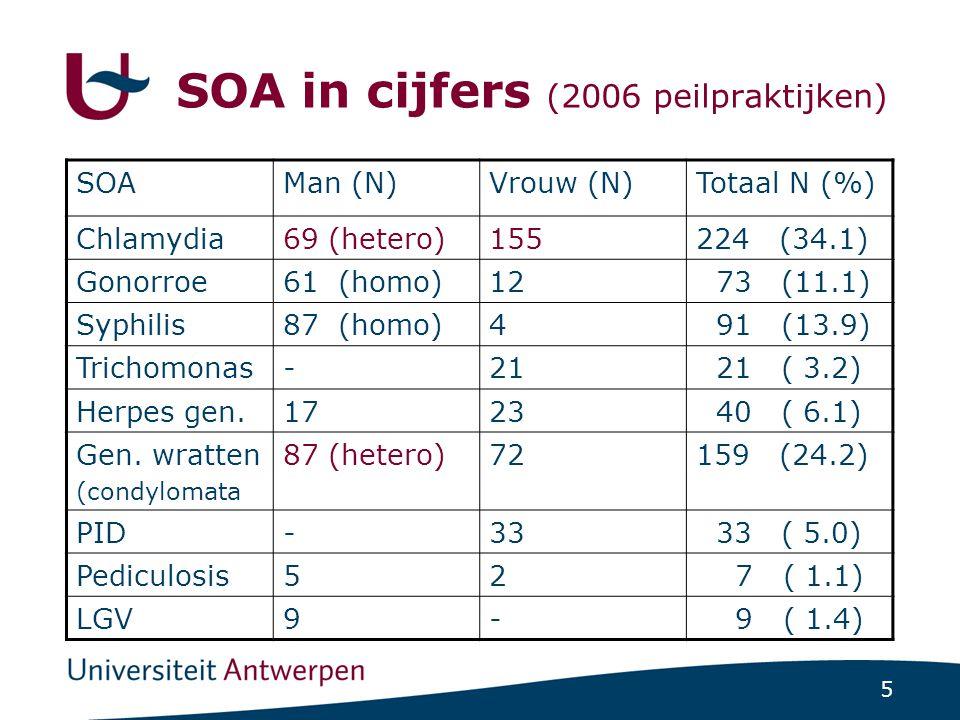 5 SOA in cijfers (2006 peilpraktijken) SOAMan (N)Vrouw (N)Totaal N (%) Chlamydia69 (hetero)155224 (34.1) Gonorroe61 (homo)12 73 (11.1) Syphilis87 (hom