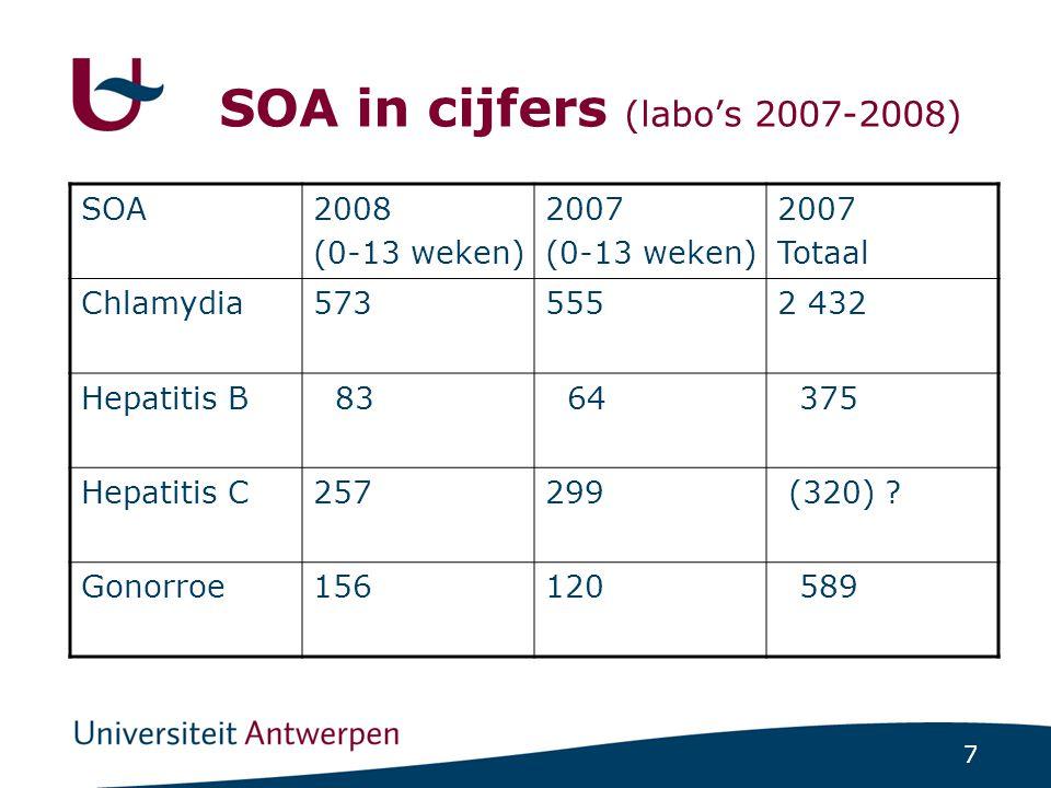 7 SOA in cijfers (labo's 2007-2008) SOA2008 (0-13 weken) 2007 (0-13 weken) 2007 Totaal Chlamydia5735552 432 Hepatitis B 83 64 375 Hepatitis C257299 (3
