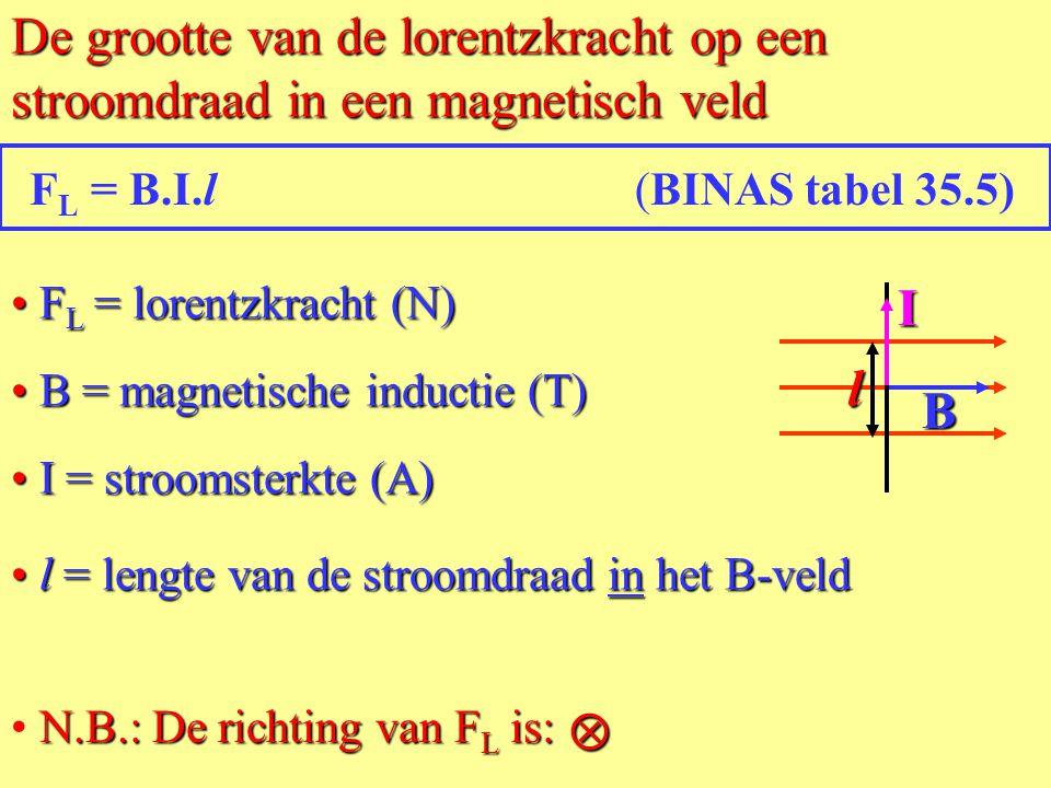 • Bepaal de richting van de Lorentz-kracht: De lorentzkracht op een stroomdraad in een magnetische veld. FLFLFLFLIB