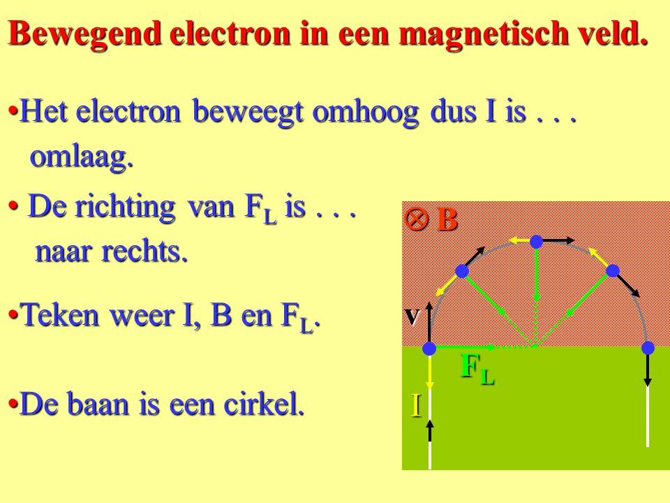 De lorentzkracht op een bewegende lading in een magnetisch veld •A•A•A•Als er electronen naar rechts lopen dan loopt de stroom I......