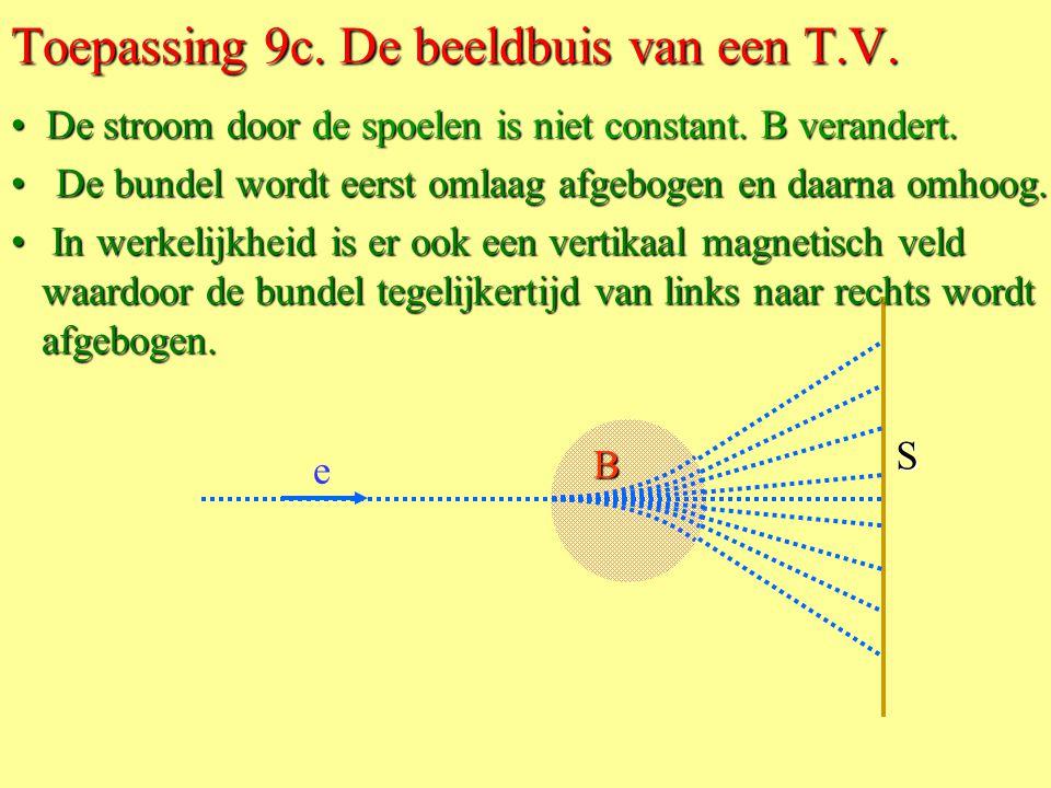  B Toepassing 9b. De beeldbuis van een T.V. • De elektronen beschrijven een cirkelbaan met middelpunt M. • Het magnetisch veld B  is afkomstig van t