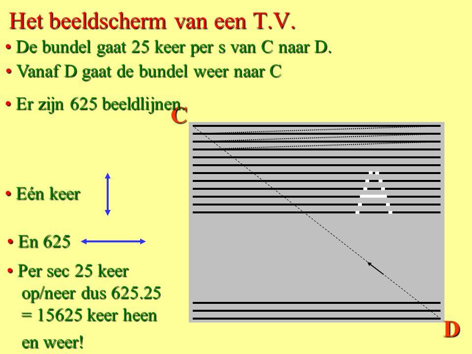 e S B Toepassing 9c. De beeldbuis van een T.V. • De stroom door de spoelen is niet constant. B verandert. • In werkelijkheid is er ook een vertikaal m