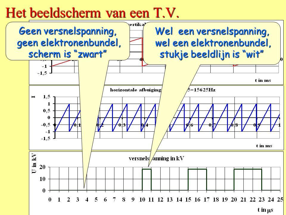 CD Het beeldscherm van een T.V. • De bundel gaat 25 keer per s van C naar D. • Vanaf D gaat de bundel weer naar C • Er zijn 625 beeldlijnen. • Eén kee