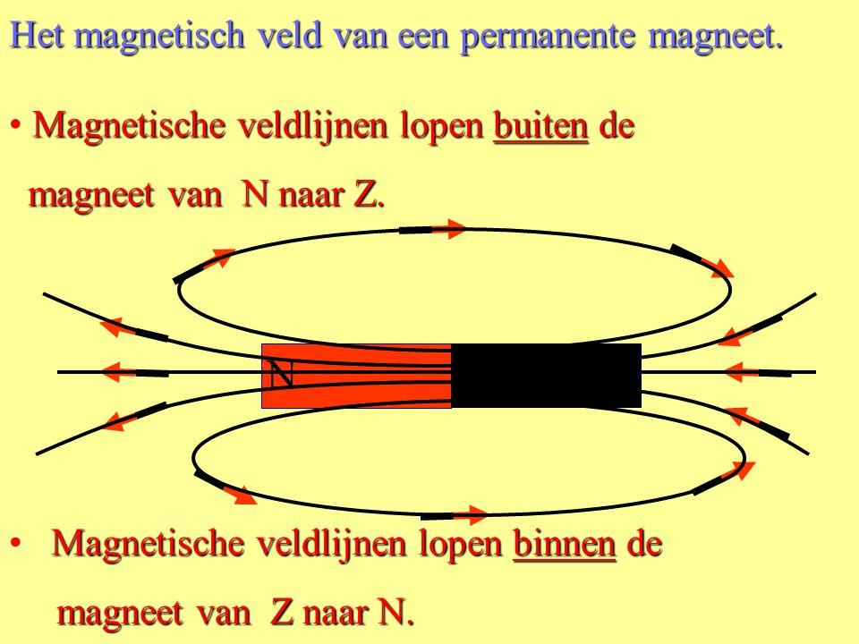 N Z •Er werken 4 krachten op de kompasnaald. Het magnetisch veld van een permanente magneet. •Deze krachten kun je samenstellen tot twee (groene) krac