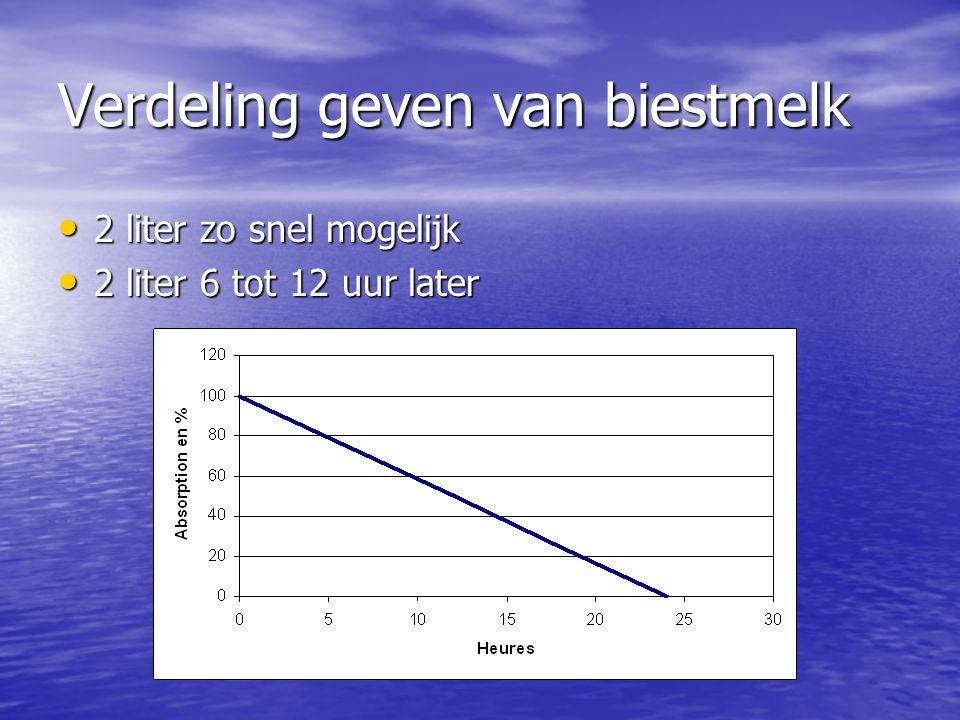 Verdeling geven van biestmelk • 2 liter zo snel mogelijk • 2 liter 6 tot 12 uur later