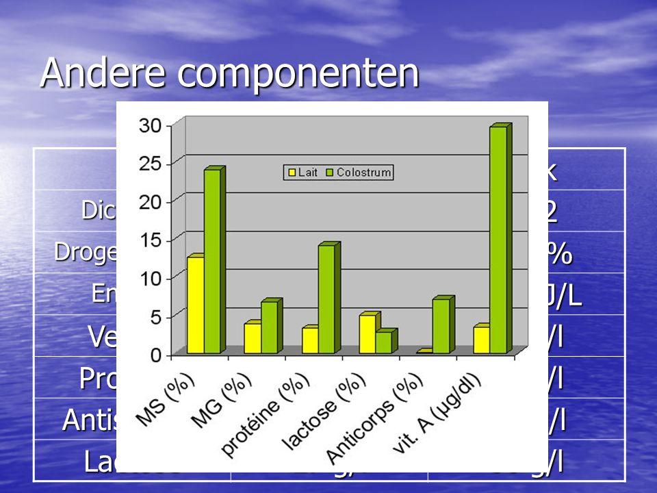 Andere componenten BiestmelkMelk Dichtheid10561032 Droge Materie 25 % 12,5 % Energie 6 MJ/L 2.8 MJ/L Vetstof 64 g/l 39 g/l Proteine 133 g/l 32 g/l Ant