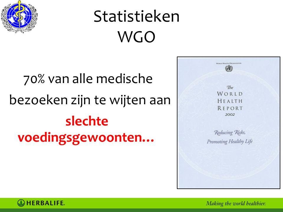 Statistieken WGO 70% van alle medische bezoeken zijn te wijten aan slechte voedingsgewoonten…