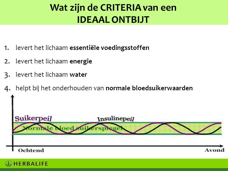 Wat zijn de CRITERIA van een IDEAAL ONTBIJT 1.levert het lichaam essentiële voedingsstoffen 2.