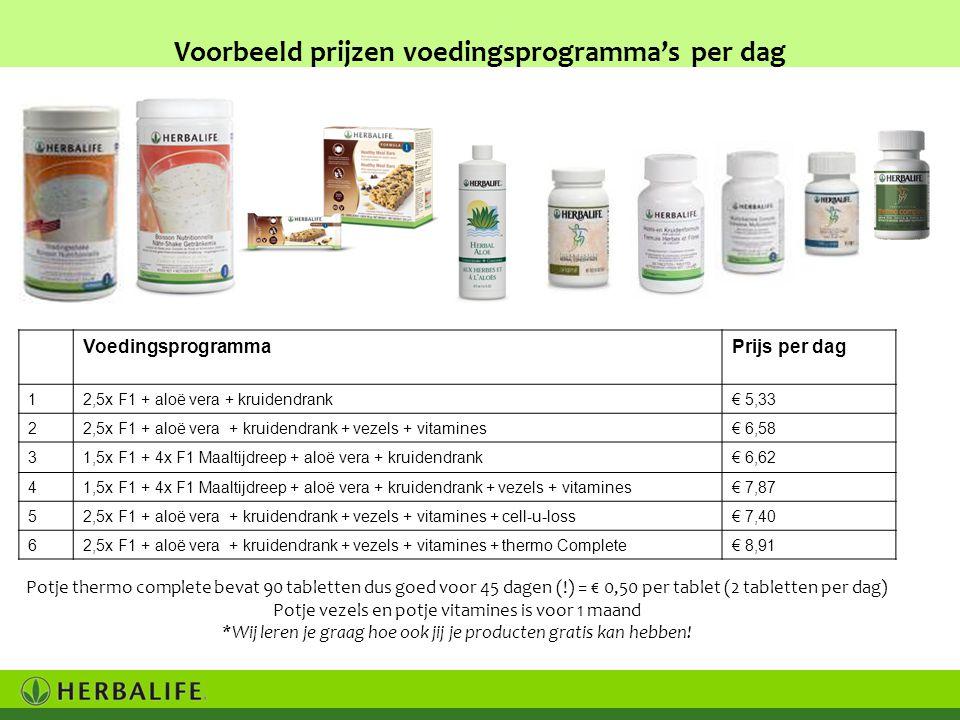 Voorbeeld prijzen voedingsprogramma's per dag VoedingsprogrammaPrijs per dag 12,5x F1 + aloë vera + kruidendrank€ 5,33 22,5x F1 + aloë vera + kruidendrank + vezels + vitamines€ 6,58 31,5x F1 + 4x F1 Maaltijdreep + aloë vera + kruidendrank€ 6,62 41,5x F1 + 4x F1 Maaltijdreep + aloë vera + kruidendrank + vezels + vitamines€ 7,87 52,5x F1 + aloë vera + kruidendrank + vezels + vitamines + cell-u-loss€ 7,40 62,5x F1 + aloë vera + kruidendrank + vezels + vitamines + thermo Complete€ 8,91 Potje thermo complete bevat 90 tabletten dus goed voor 45 dagen (!) = € 0,50 per tablet (2 tabletten per dag) Potje vezels en potje vitamines is voor 1 maand *Wij leren je graag hoe ook jij je producten gratis kan hebben!