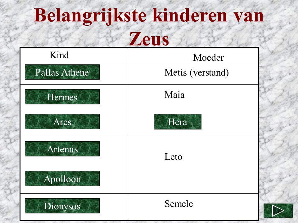 Belangrijkste kinderen van Zeus Pallas Athene Hermes Ares Artemis Apolloon Dionysos Kind Moeder Metis (verstand) Maia Leto Semele Hera