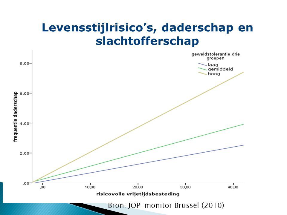 Levensstijlrisico's, daderschap en slachtofferschap Bron: JOP-monitor Brussel (2010)