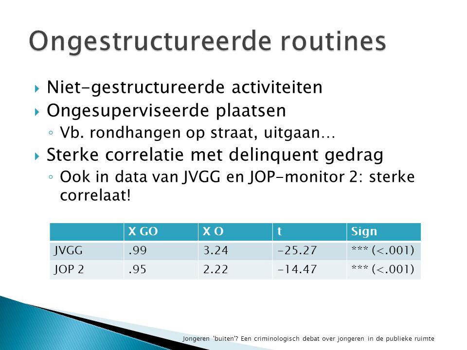  Niet-gestructureerde activiteiten  Ongesuperviseerde plaatsen ◦ Vb.