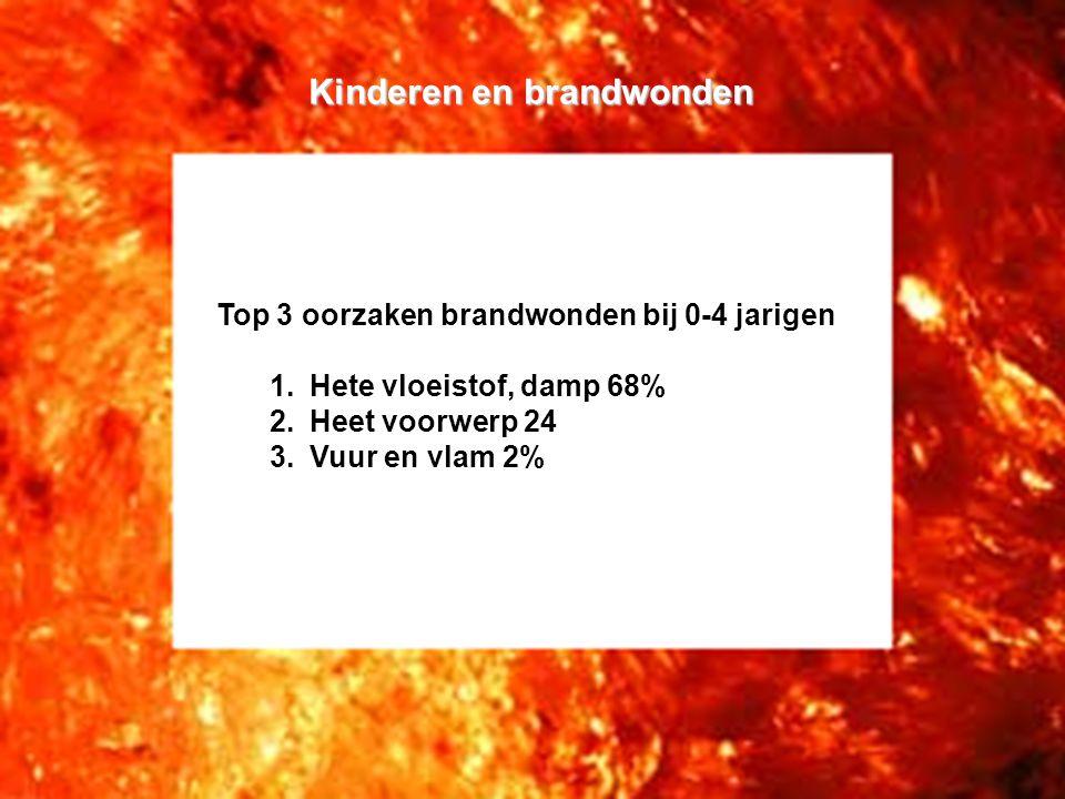 Kinderen en brandwonden Top 3 oorzaken brandwonden bij 0-4 jarigen 1.Hete vloeistof, damp 68% 2.Heet voorwerp 24 3.Vuur en vlam 2%