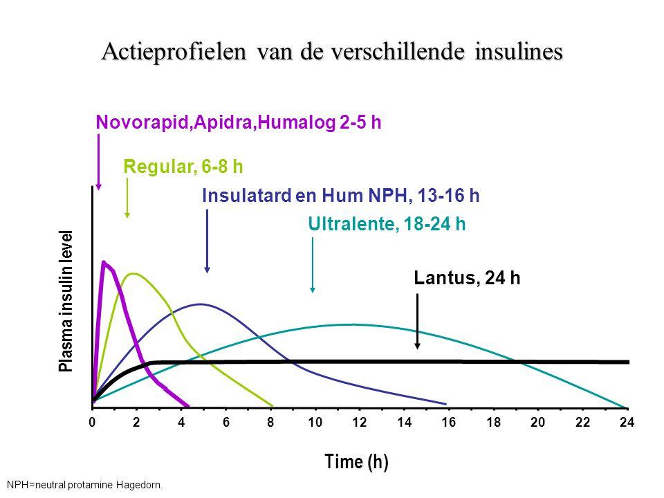 Actieprofielen van de verschillende insulines Plasma insulin level Regular, 6-8 h Insulatard en Hum NPH, 13-16 h Ultralente, 18-24 h Time (h) Lantus, 24 h Novorapid,Apidra,Humalog 2-5 h 246810121416182022240 NPH=neutral protamine Hagedorn.