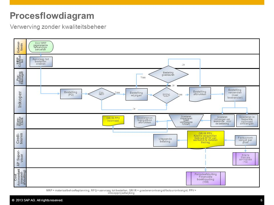 ©2013 SAP AG. All rights reserved.5 Procesflowdiagram Verwerving zonder kwaliteitsbeheer Nee Pur- chasing Manager Inkoper Credi- teuren Ware- house Cl