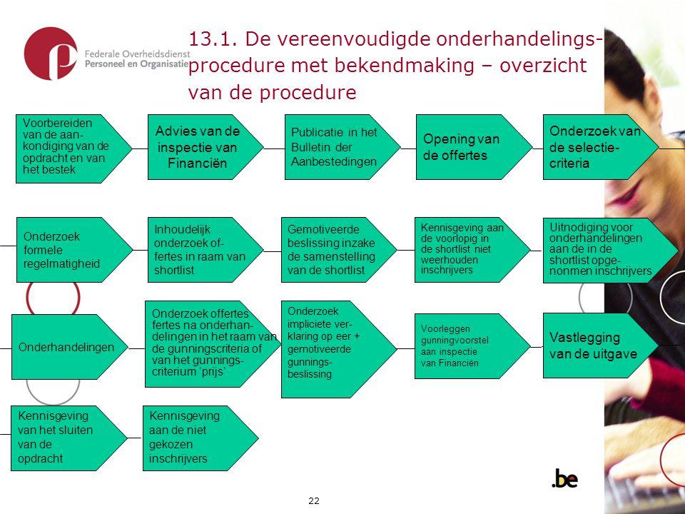 22 13.1. De vereenvoudigde onderhandelings- procedure met bekendmaking – overzicht van de procedure Advies van de inspectie van Financiën Voorbereiden