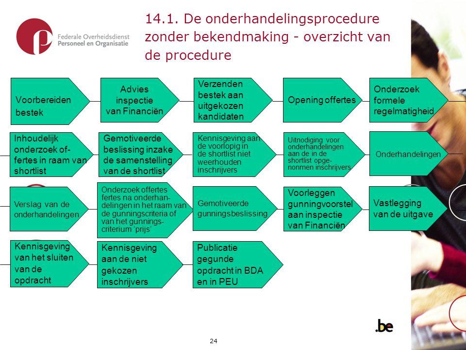 24 14.1. De onderhandelingsprocedure zonder bekendmaking - overzicht van de procedure Advies inspectie van Financiën Voorbereiden bestek Opening offer