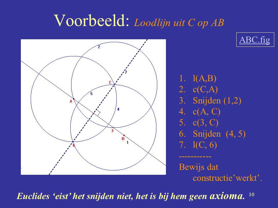 10 Voorbeeld: Loodlijn uit C op AB 1.l(A,B) 2.c(C,A) 3.Snijden (1,2) 4.c(A, C) 5.c(3, C) 6.Snijden (4, 5) 7.l(C, 6) ----------- Bewijs dat constructie
