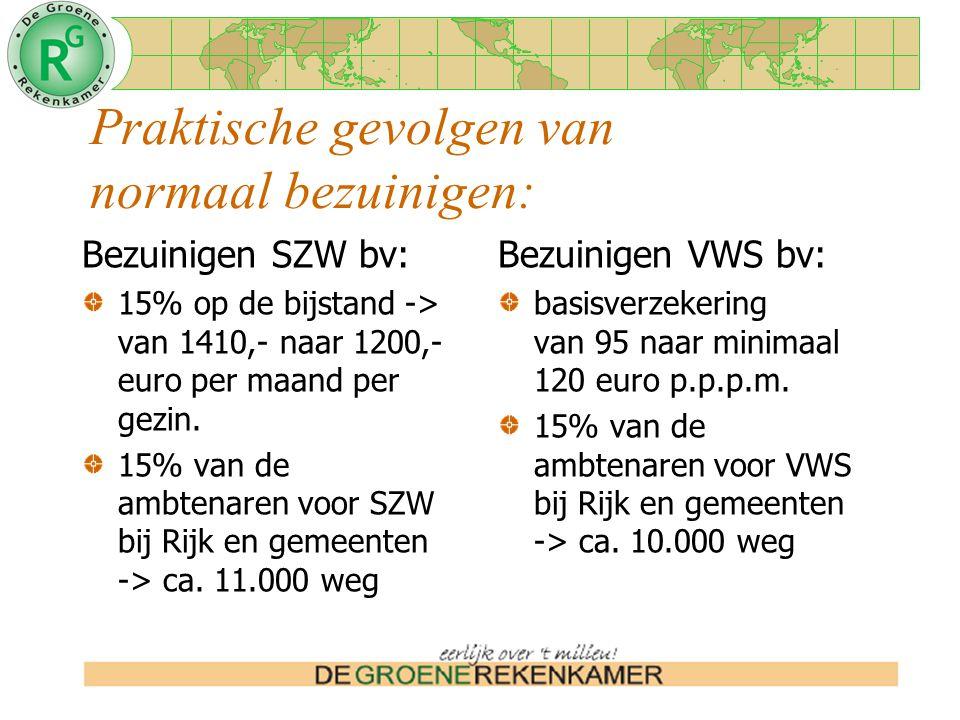 Praktische gevolgen van normaal bezuinigen: Bezuinigen SZW bv: 15% op de bijstand -> van 1410,- naar 1200,- euro per maand per gezin.