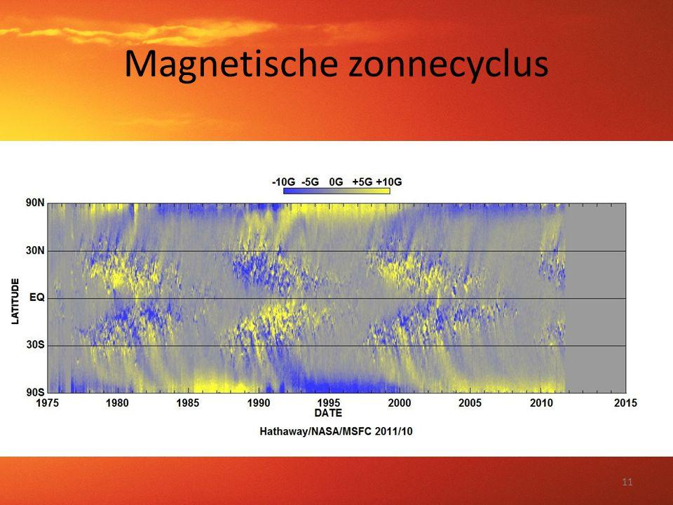 Magnetische zonnecyclus 11