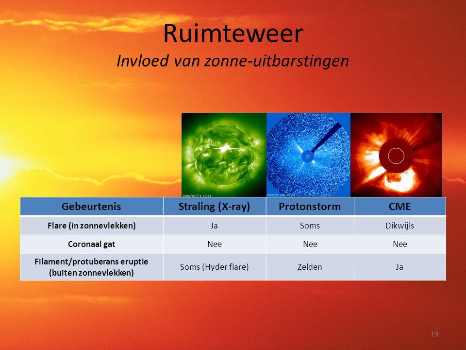 Ruimteweer Invloed van zonne-uitbarstingen 19 GebeurtenisStraling (X-ray)ProtonstormCME Flare (in zonnevlekken)JaSomsDikwijls Coronaal gatNee Filament