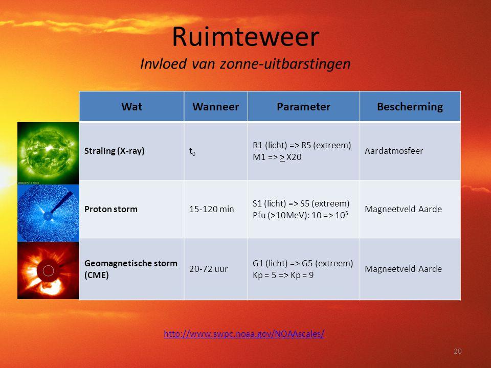 Ruimteweer Invloed van zonne-uitbarstingen WatWanneerParameterBescherming Straling (X-ray)t0t0 R1 (licht) => R5 (extreem) M1 => > X20 Aardatmosfeer Pr