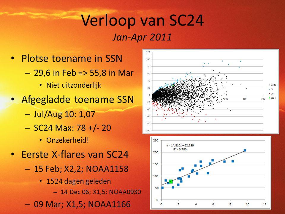 Verloop van SC24 Jan-Apr 2011 • Plotse toename in SSN – 29,6 in Feb => 55,8 in Mar • Niet uitzonderlijk • Afgegladde toename SSN – Jul/Aug 10: 1,07 –