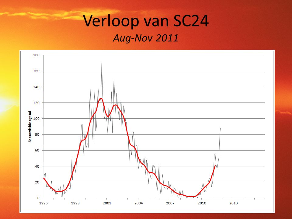 Verloop van SC24 Aug-Nov 2011 62