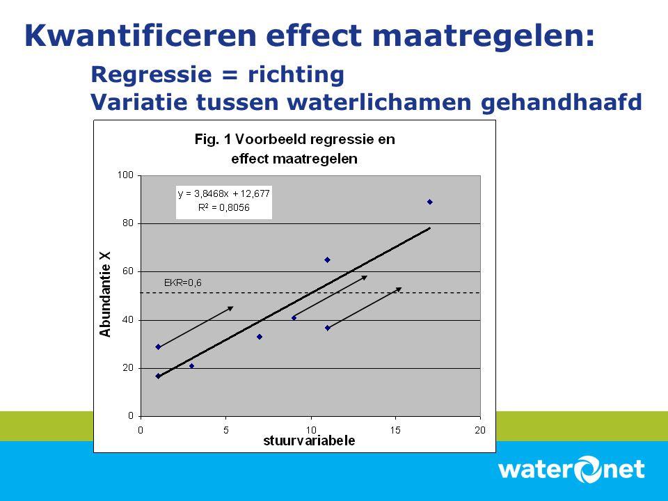 Kwantificeren effect maatregelen: Regressie = richting Variatie tussen waterlichamen gehandhaafd