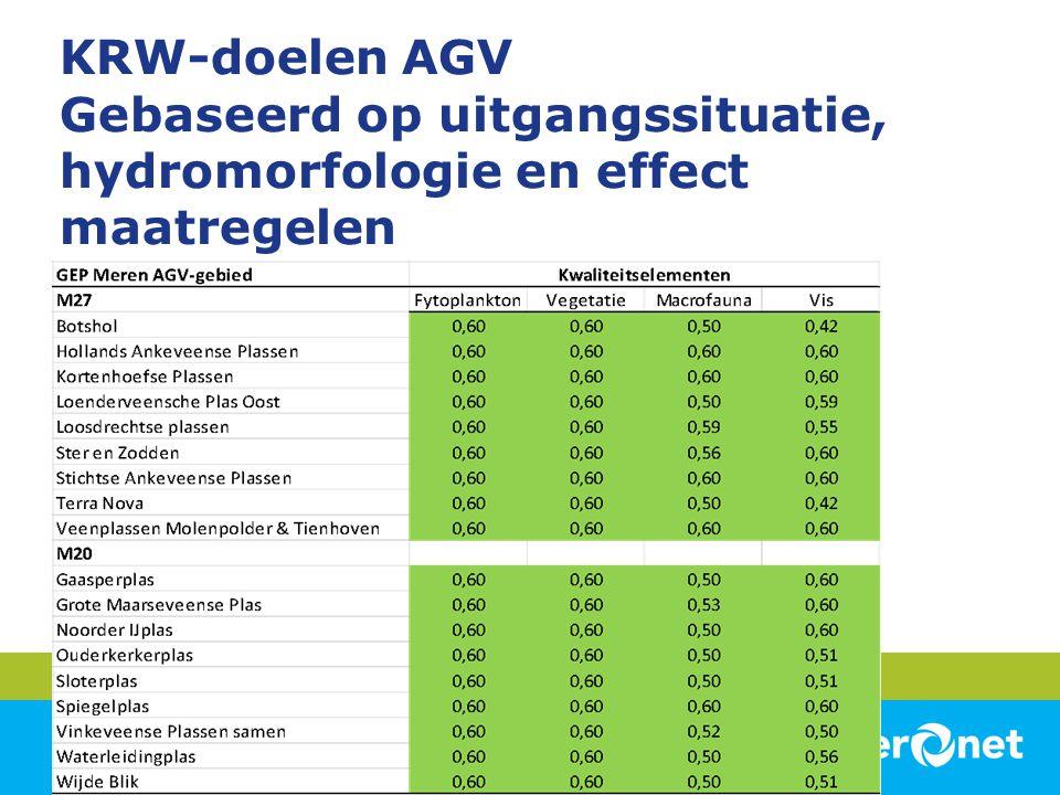 KRW-doelen AGV Gebaseerd op uitgangssituatie, hydromorfologie en effect maatregelen