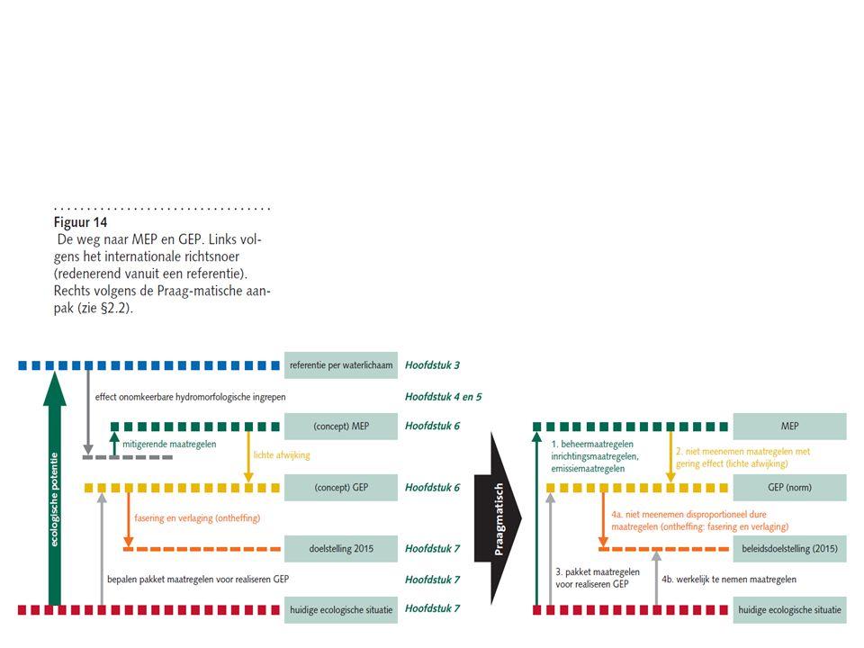 Twee reeksen stappen: A) Koninklijk: Default GEP B) Praagmatisch: GEP 2027 Keuze tussen GEP A) en GEP B): •De hoogste waarde = GEP •GEP ≤ GET •GEP ≥ Huidig 2006/7