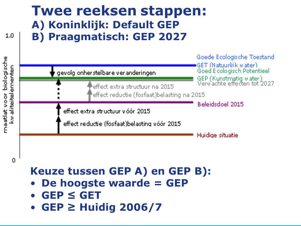 Twee reeksen stappen: A) Koninklijk: Default GEP B) Praagmatisch: GEP 2027 Keuze tussen GEP A) en GEP B): •De hoogste waarde = GEP •GEP ≤ GET •GEP ≥ H