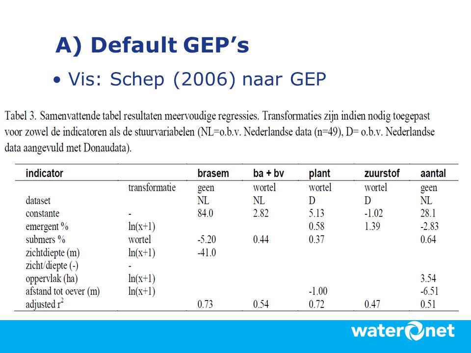 A) Default GEP's •Vis: Schep (2006) naar GEP