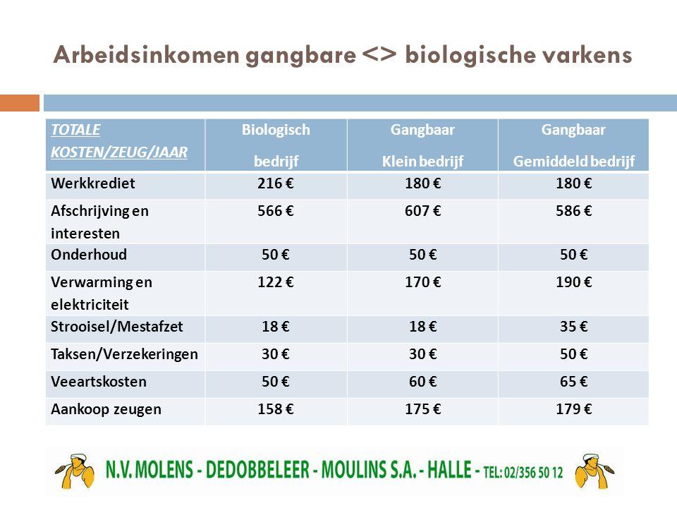 Arbeidsinkomen gangbare <> biologische varkens TOTALE KOSTEN/ZEUG/JAAR Biologisch bedrijf Gangbaar Klein bedrijf Gangbaar Gemiddeld bedrijf Werkkrediet216 €180 € Afschrijving en interesten 566 €607 €586 € Onderhoud50 € Verwarming en elektriciteit 122 €170 €190 € Strooisel/Mestafzet18 € 35 € Taksen/Verzekeringen30 € 50 € Veeartskosten50 €60 €65 € Aankoop zeugen158 €175 €179 €